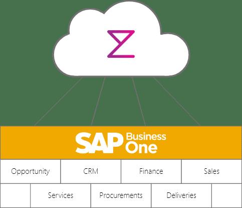 SAP Business One from Enterpryze Cloud