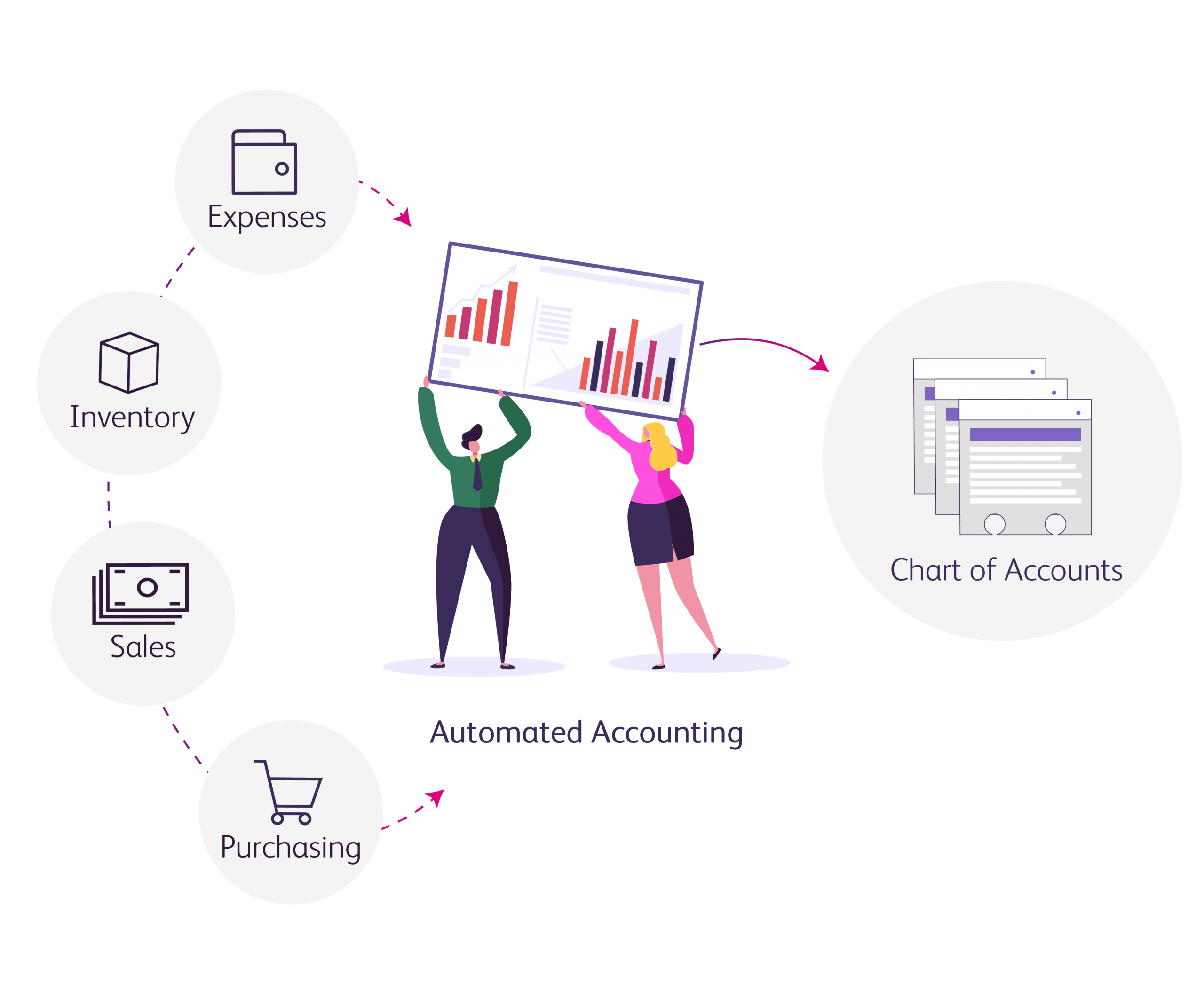 Automatic Accounting to chart of accounts