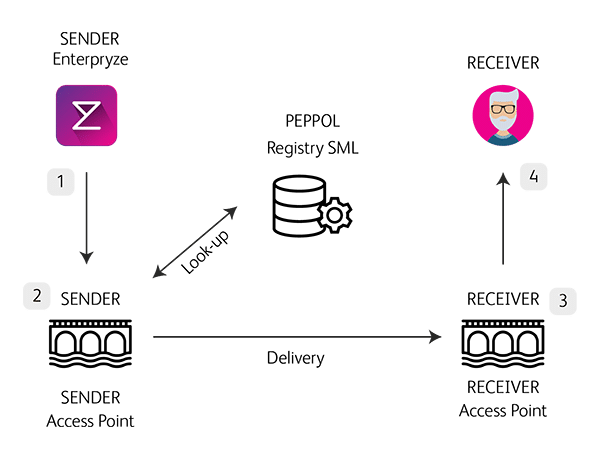 Peppol flow from sender to receiver